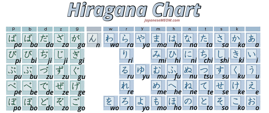 How to Read Hiragana and Katakana